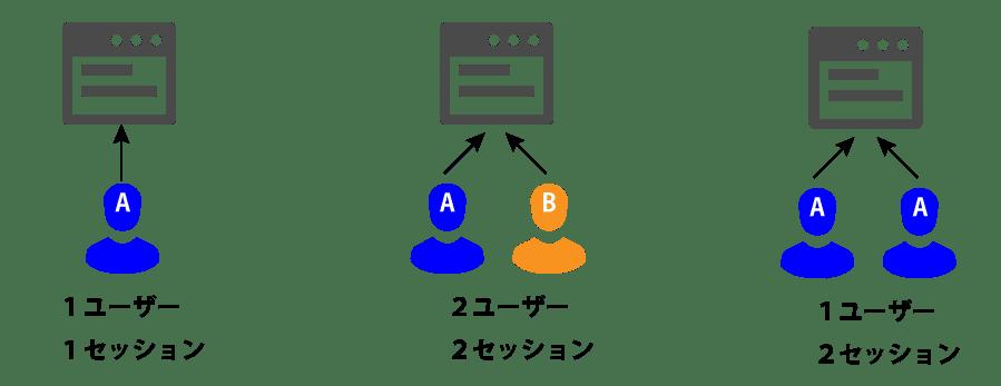 セッション数・ユーザー数の図解